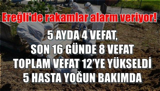 Ereğli´de rakamlar alarm veriyor! 16 günde 8 kişinin hayatını kaybetti...